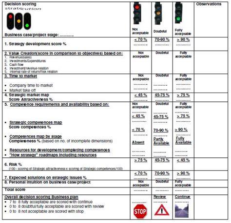stress test card template business plan format stratecution b v