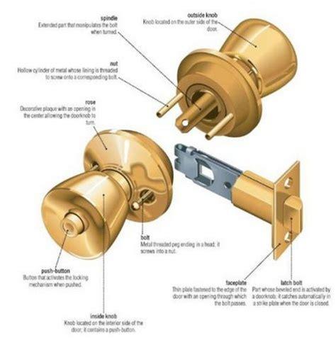 parts of a drawer handle door knob parts names lockset anatomy latch backyards