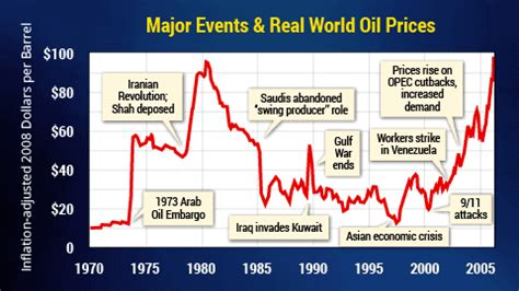 what causes crude oil prices to rise