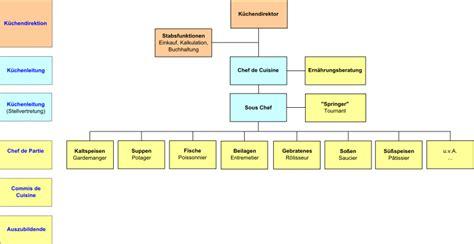 hierarchie cuisine maison du monde wiki great maison du monde wiki with