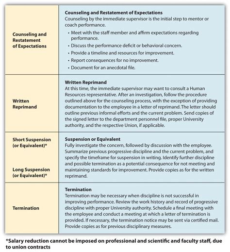 progressive discipline template managing employee performance