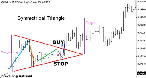 Triangle Pattern Indicator Mt4 | symmetrical triangle pattern forex trading strategy