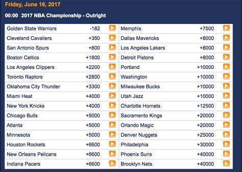 Mba Schedule by 2017 Nba Chionship Prediction