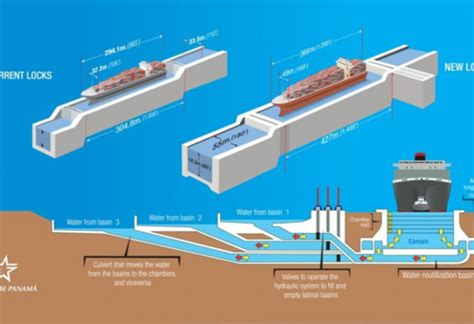 panama canal diagram inauguration of expanded panama canal ushers in new era of