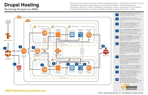 how to reference a diagram aws reference architecture diagrams wiring diagram