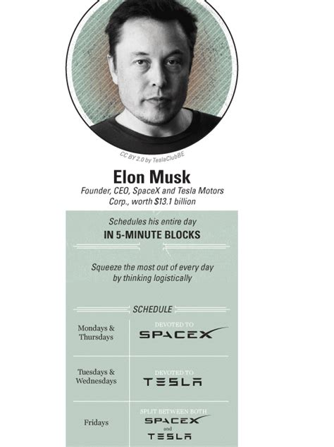 elon musk schedule the daily habits of 6 billionaires including richard