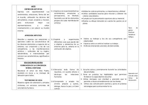 unidad de aprendizaje primaria 2015 pdf modelo de unidad de aprendizaje segun las rutas 2015