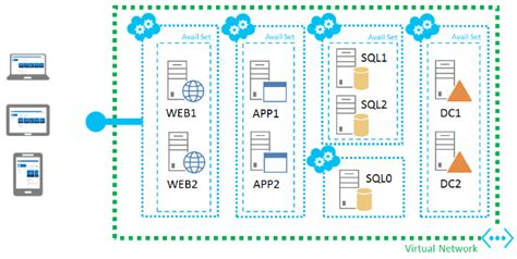 designing a microsoft sharepoint 2010 infrastructure sharepoint building blocks unofficial blog by benjamin