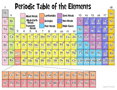 Families Of The Periodic Table Worksheet by Elements