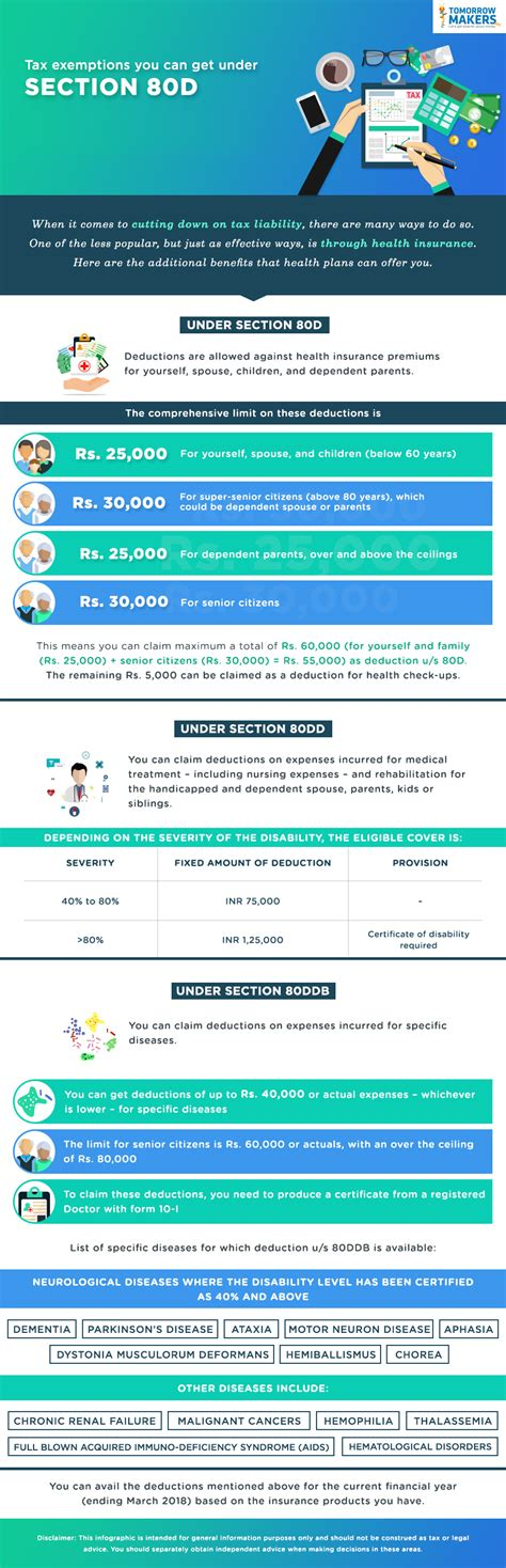 section 80d exemption tax exemptions you can get under section 80d infographic