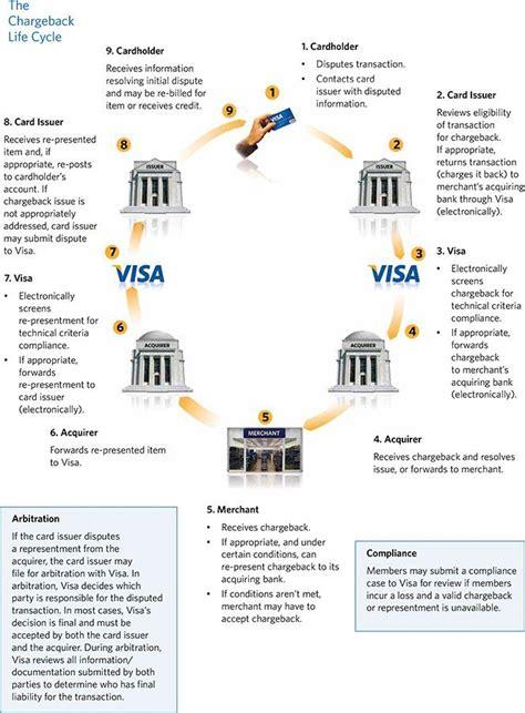 Visa Letter Meaning Visa S Chargeback Process Unibul