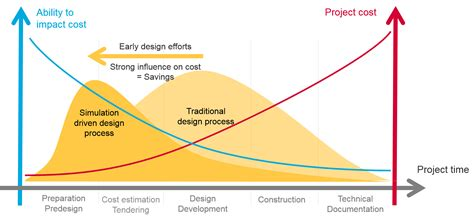 design management effect what s the difference between e motor pre design and