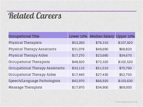 occupational therapy assistant salary healthcare salary