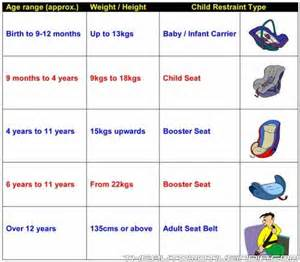 car seat chart car seat size chart uk car seat sizing guide the