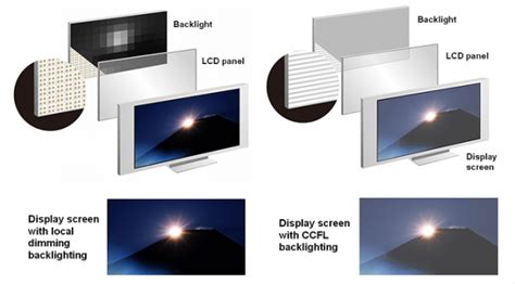 lade lcd what is difference between lcd and led technology