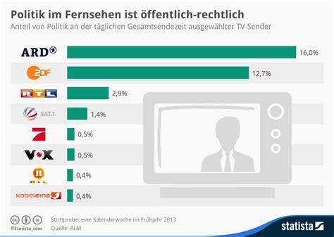 Home Design Trends Of 2015 Infografik Politik Im Fernsehen Ist 246 Ffentlich Rechtlich