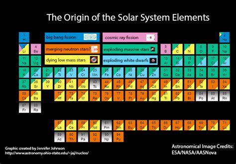 origin of the origin of the elements