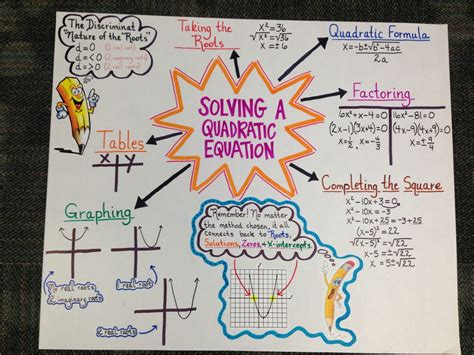 anchor chart for algebra ii eoc review on solving a