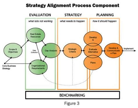 the strategy alignment model: principles for enhancing