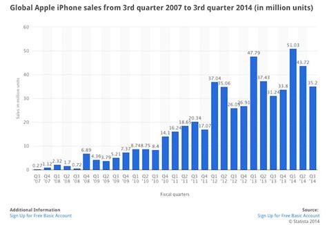3 Apple Di Indonesia statistik penjualan dan pendapatan apple di tahun 2014