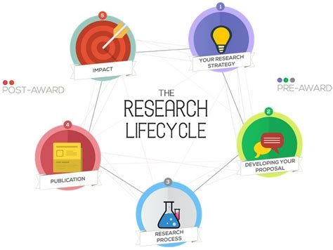 Type My Tourism Research by Bu Research Introducing The Bu Research Lifecycle