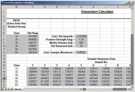 Exles Of Excel Spreadsheets For Data by Analyzing Dissolution Test Data Systat Software Inc