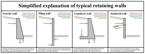 layout man definition what is a retaining wall