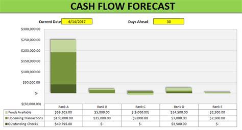 cash flow forecast template   excel
