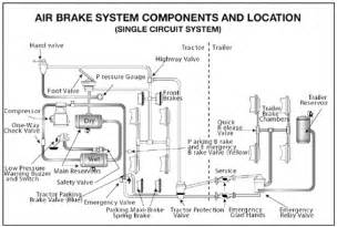 Air Brake System On A Florida Cdl Handbook The Parts Of An Air Brake System