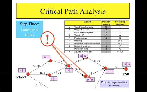 critical path templates critical path onepager express onepager show the