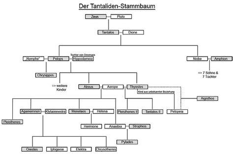 Kostenlose Vorlage Stammbaum File Tantaliden Stammbaum Jpg Wikimedia Commons
