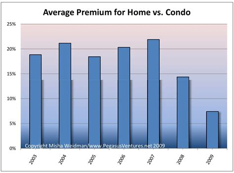 homes vs condominiums how much do you pay real