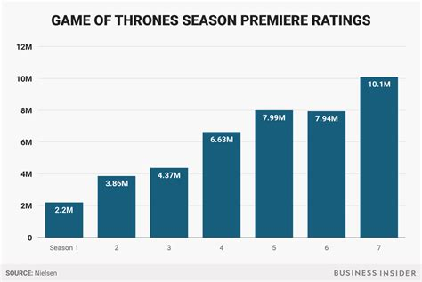of thrones on mobile of thrones premiere hbo mobile app got record