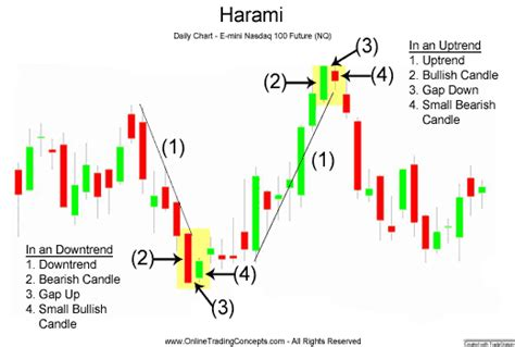 harami pattern meaning candelstick trend support resistence confirmation