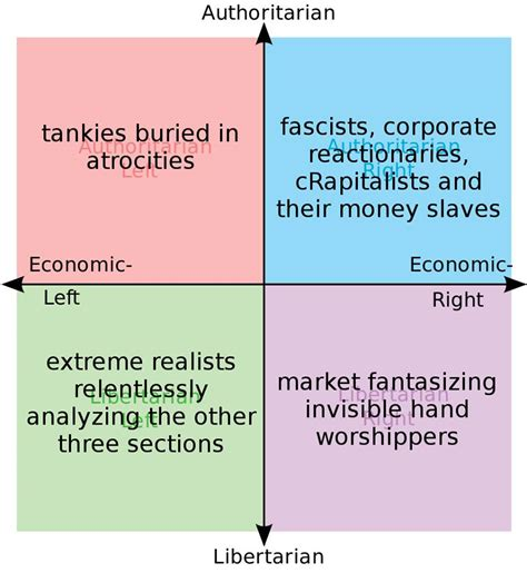political section how the libertarian left section of the political compass