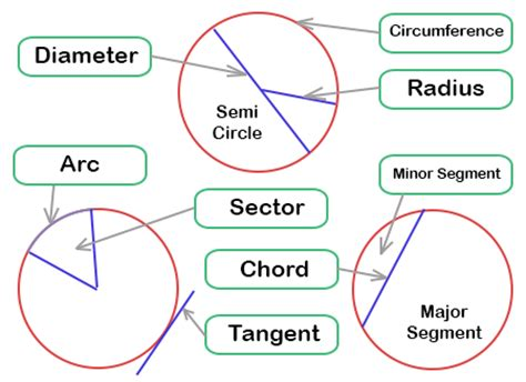 diagram of a circle labeled label wave diagram worksheet wave interference worksheet