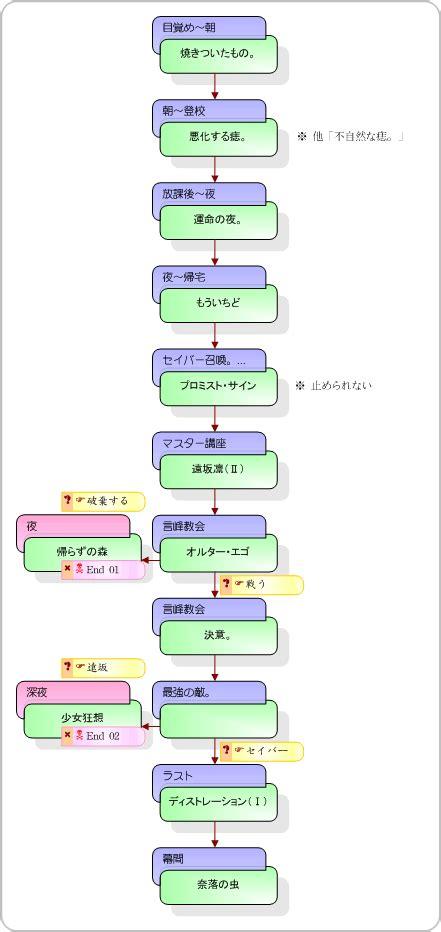 Gamis C 03 間桐 桜 3日目 個別チャート fate メモ帳