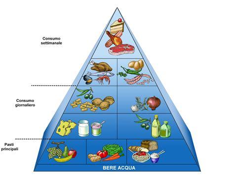 dieta alimentare corretta corretta alimentazione giusto benessere
