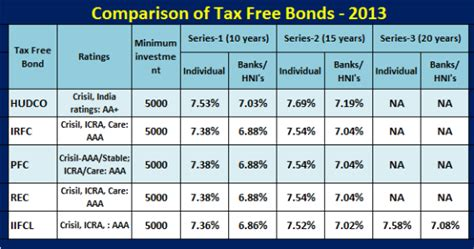 Hudco tax free bonds 2013 last date extended