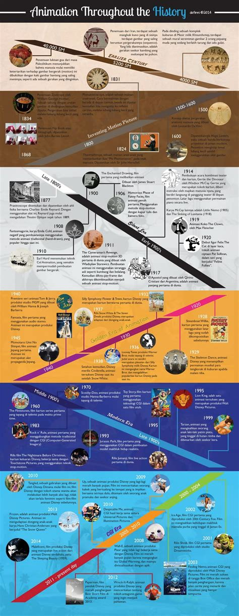 the infographic history of 17 best images about timeline on world history william shakespeare and women s fashion