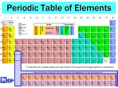 Mcat Periodic Table by 1000 Images About Mcat Content Premed On