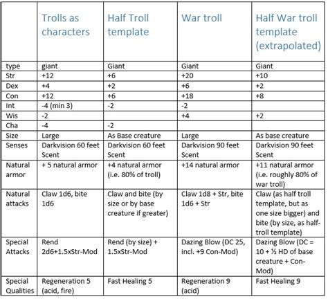 dnd templates dnd 3 5e can the half troll template be used for troll