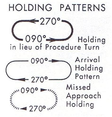 holding pattern types aircraft holding procedures long ca