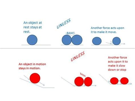 research the topic what is newton s first law of motion r