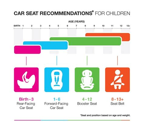 child safety seat guidelines 7 child passenger safety tips infographic