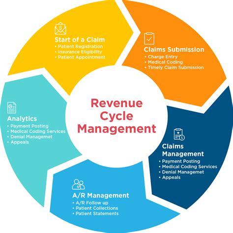 revenue cycle management in healthcare flowchart rcm billing drchrono