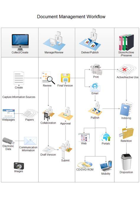 document management workflow workflow diagrams flow