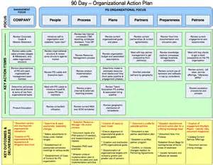 sle 90 day plan for new template 90 day plan template search results calendar 2015