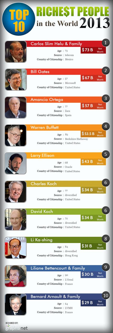 Richest In The World by Top 10 Richest In The World By 2014 Get Name