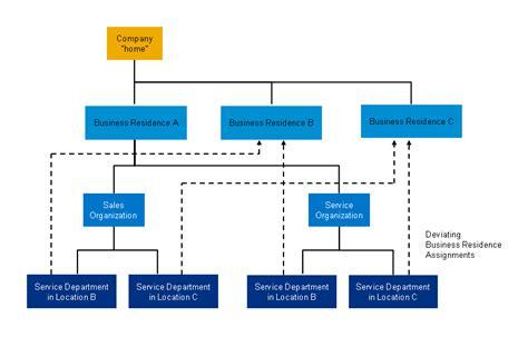 sle of organizational structure sales organization chart hospi noiseworks co